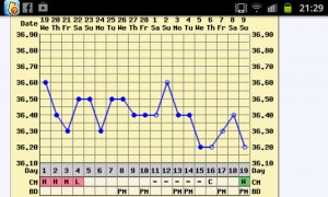 Fertility charting Cycle March