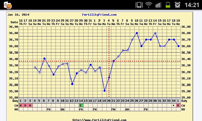 Full cycle chart